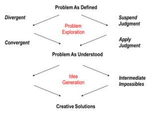😍 Convergent problem solving  Idea Generation: Divergent vs